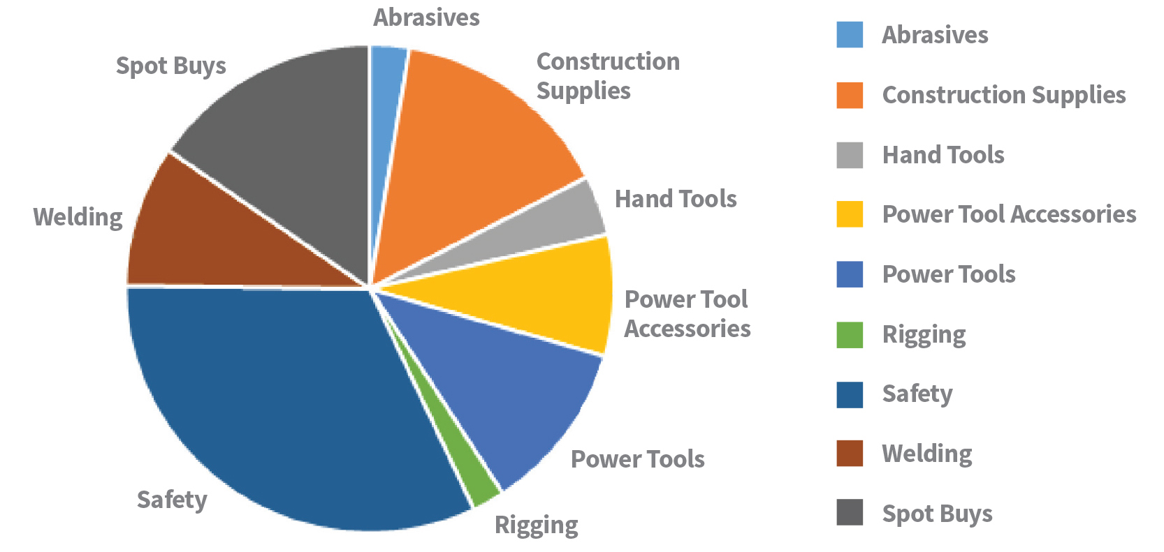 Custom Reporting On Demand Pi Supply Diagram Of Welding Tools Overall Spend By Category Chart